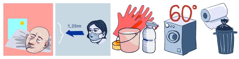 En caso de enfermos en casa