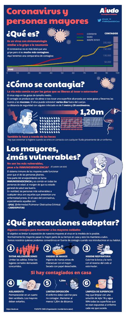 Aiudo quiere informar del Coronavirus mediante una guía visual donde se detalla qué es, cómo se contagia y qué precauciones tomar.