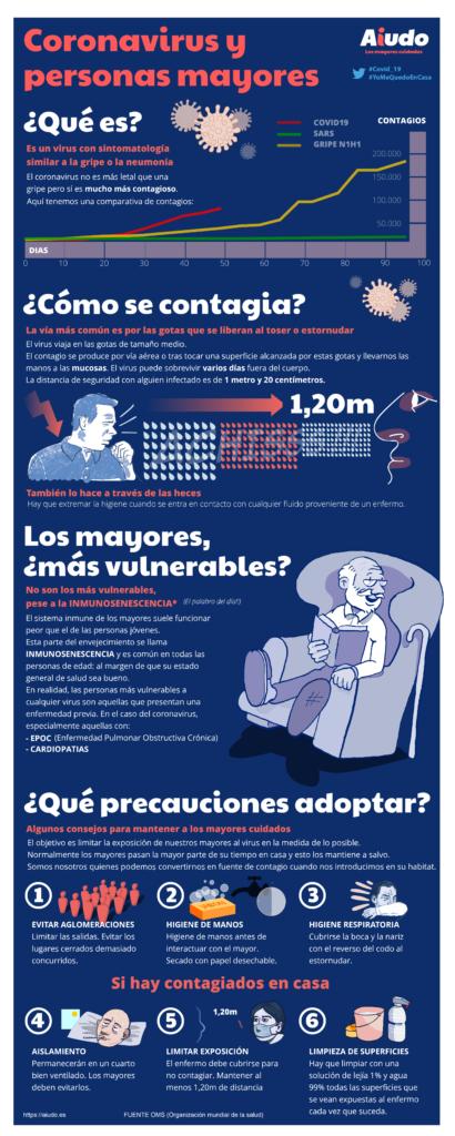 Infografía que detalla qué es, cómo se contagia y precauciones a tomar por el coronavirus en la tercera edad.