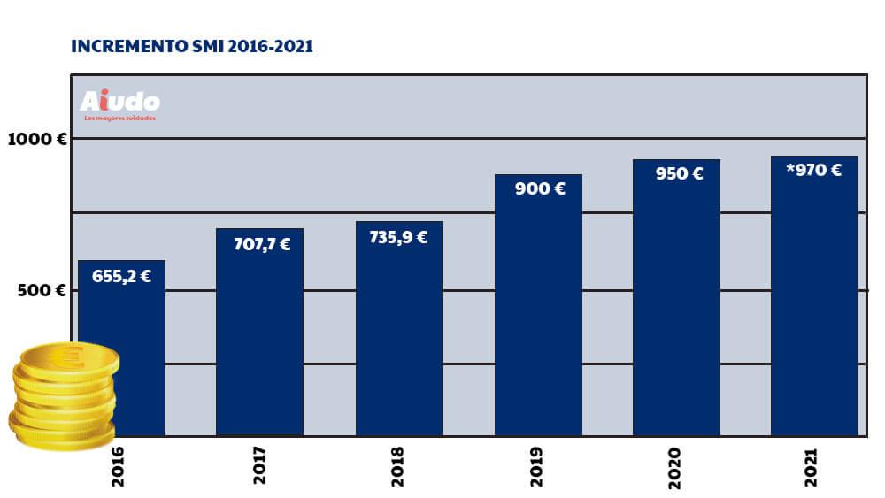 Tabla Salarial Empleadas De Hogar 2021 Aiudo Blog