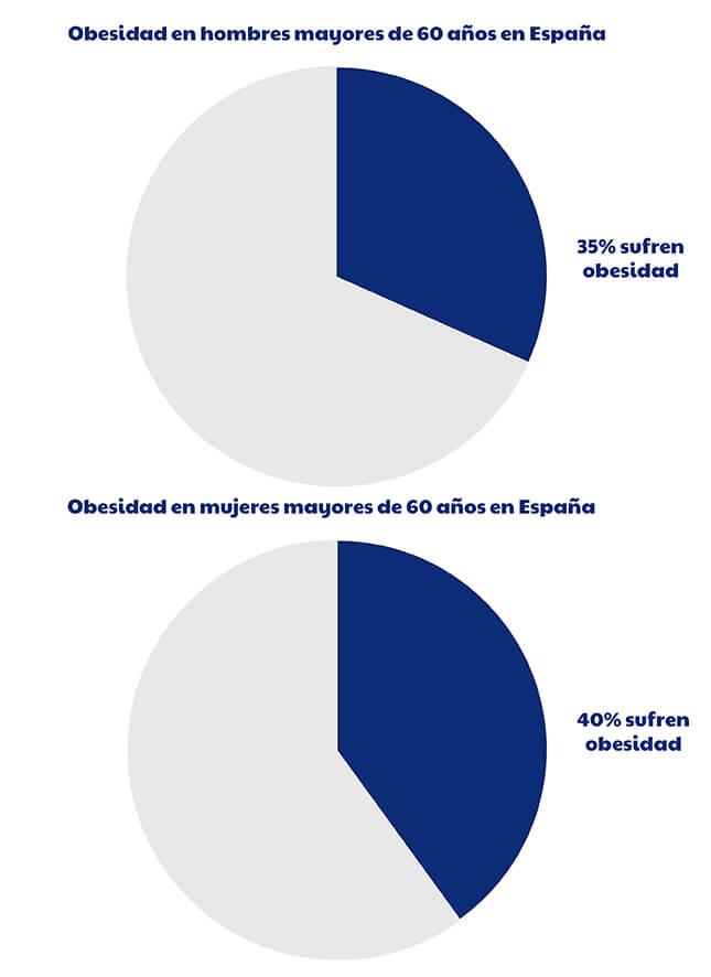 gráfico de la obesidad de hombres y mujeres mayores de 60 años en España.