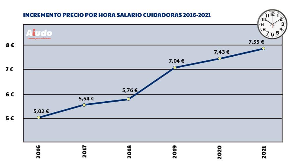 Evolución del precio por hora de un cuidador desde 2016.